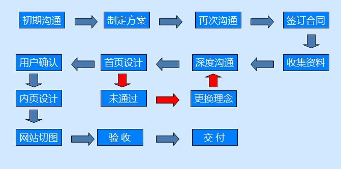 网站建设基本流程